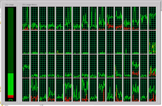 CPU utilization graph