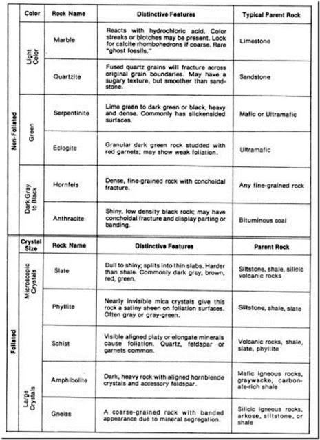 Klasifikasi Batuan Metamorf (O'Dunn dan Sill, 1986).