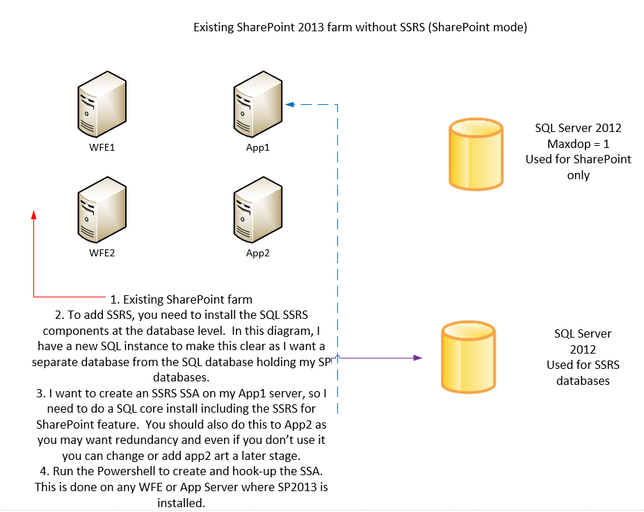 My Sharepoint Notes Ssrs 2012 With Sp2013 Component Diagram