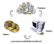 ระบบงานและความสัมพันธ์ของคอมพิวเตอร์