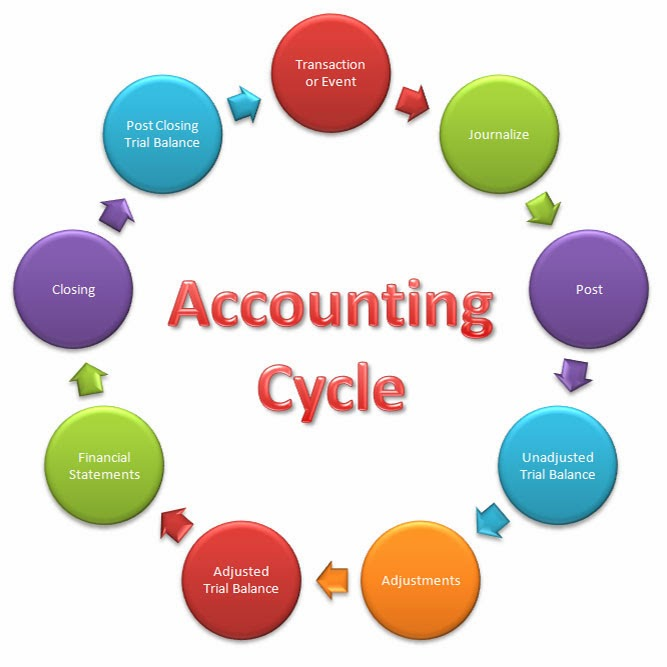 Accounting Cycle on ledgers definition