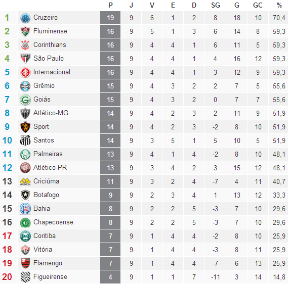 Classificação Campeonato Brasileiro Serie A  2014 /9° Rodada