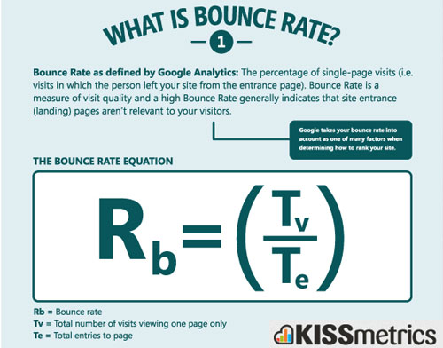 Tips Rendahkan Bounce Rate