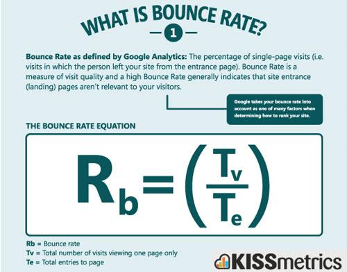 Tips Rendahkan Bounce Rate