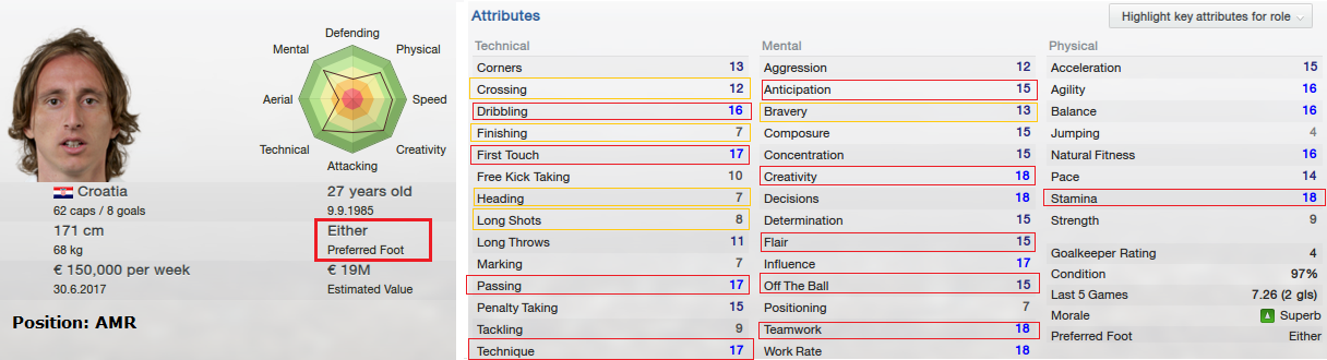 FM13 Luka Modric strength and weaknesses