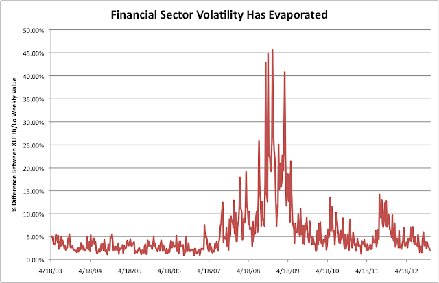 Financial Sector Volatility Fallen
