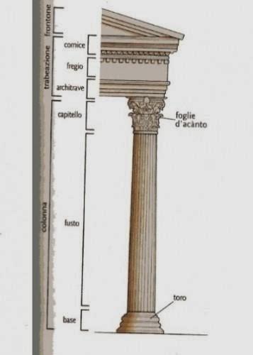 Arte semplice e poi ordine dorico ionico e corinzio for Caratteristiche dell architettura in stile mediterraneo