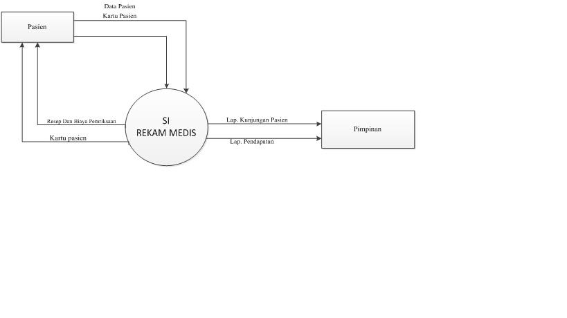 Butik batik tugas besar apsi lanjut diagram konteks adalah model atau gambar yang menggambarkan hubungan sistem dengan lingkungan sistem adapun diagram konteks sistem informasi rekam medis ccuart Images