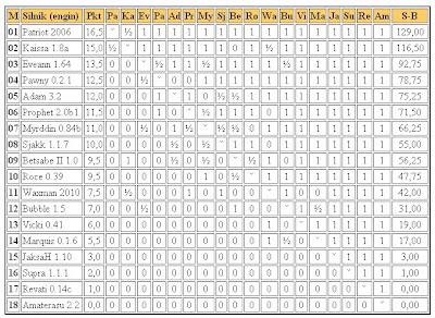 Jurek Chess Ranking (JCR) - Page 2 Eliminacje22.02.2011