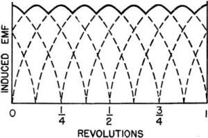 Grafik Voltase Generator dengan Empat Lilitan Armature