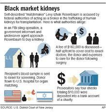 selling organs on the black market World: the risks, benefits of a free market in organs a black market in organ sales nonetheless exists without the freedom to buy and sell organs.