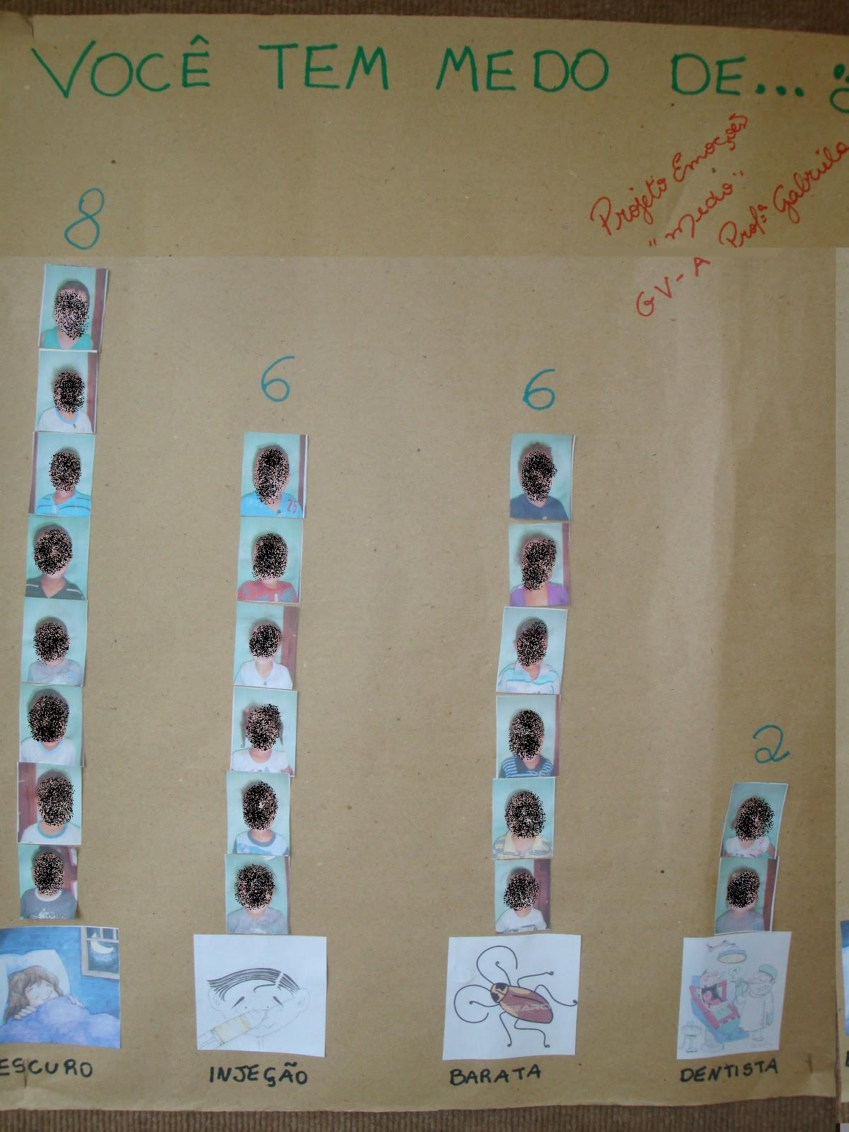 #3E668D  sonhos na Educação Infantil: Gráfico do medo. Projeto emoções 1200x1600 px Projeto Cozinha Na Educação Infantil_4295 Imagens