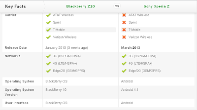 Compare Mobile Phones: Blackberry Z10 vs Sony Xperia Z