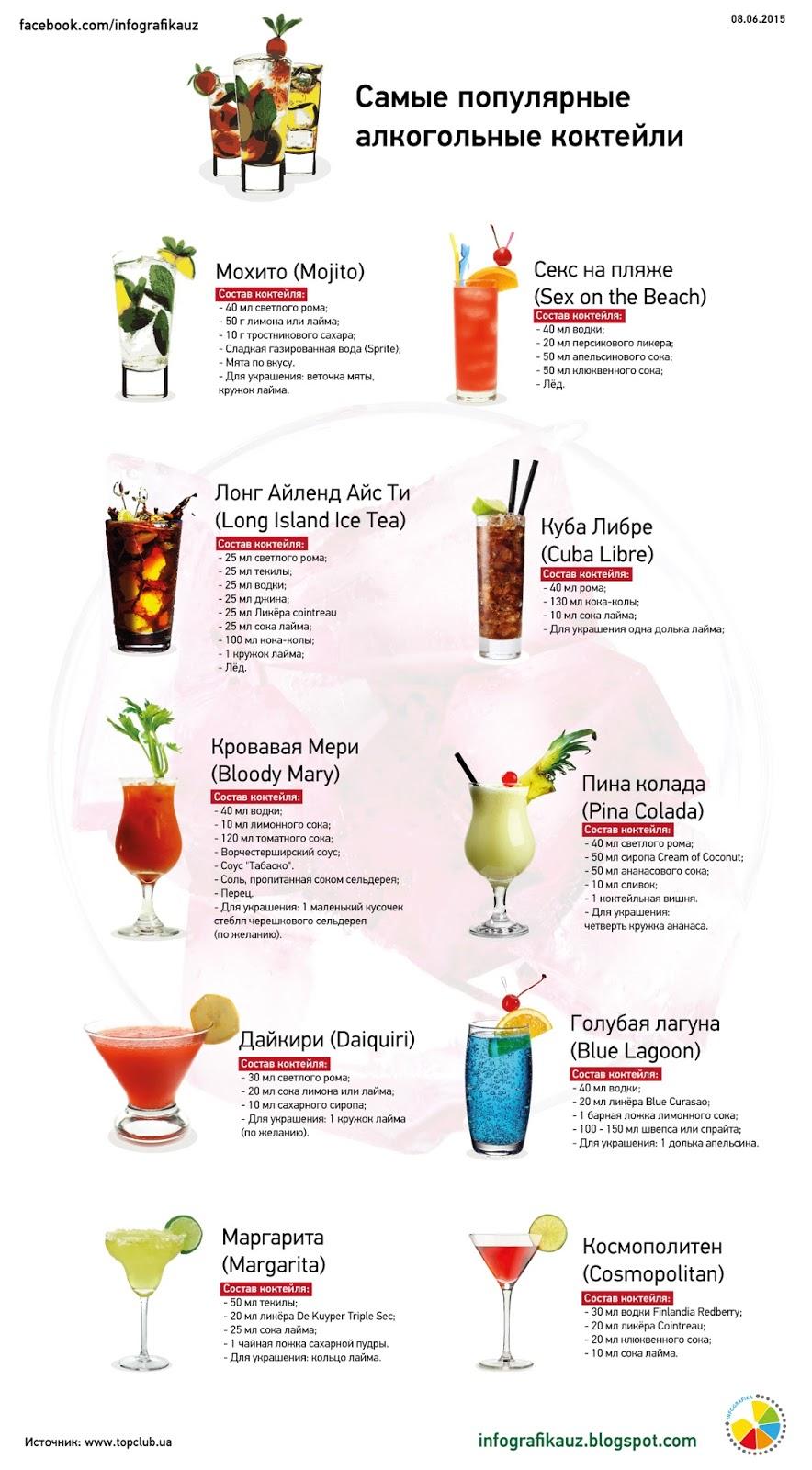 Простейшие алкогольные коктейли в домашних условиях 945