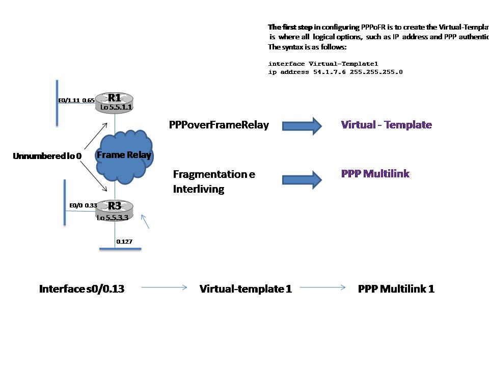CCIE: Understanding PPP over Frame Relay (PPPoFR)