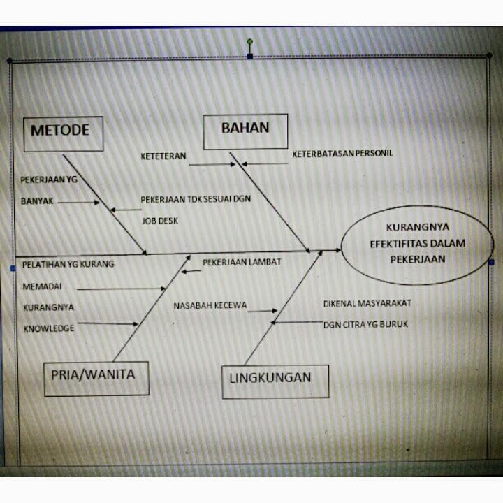 Winda dwi astuti fishbone diagram gambar berikut adalah contoh hasil dari pembuatan diagram tulang ikan gambar tersebut mengenai kurangnya efektifitas bank kecil di masyarakat luas ccuart Choice Image