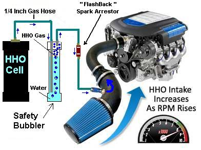 Hho Generator For Cars >> Homemade Hydrogen Fuel Cell Cars, Homemade, Free Engine Image For User Manual Download