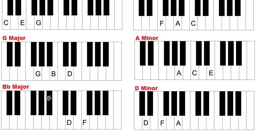 Barakudyta Piano Chords Chart