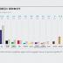 ΚΑΙ ΔΕΥΤΕΡΟ ΓΚΑΛΟΠ δείχνει πρώτη (με διαφορά 3,3%) τη ΝΔ...