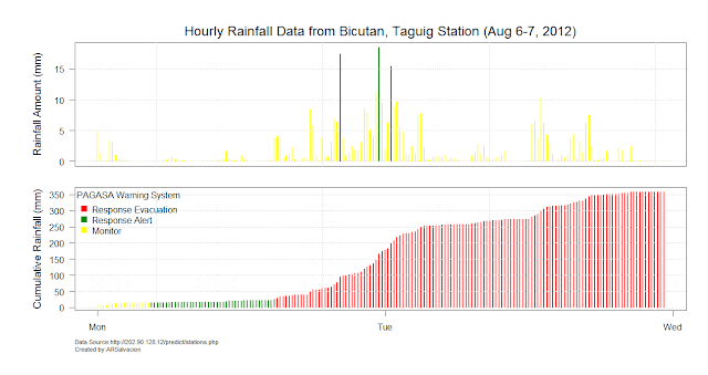 August 6-7 Rainfall on Metro Manila