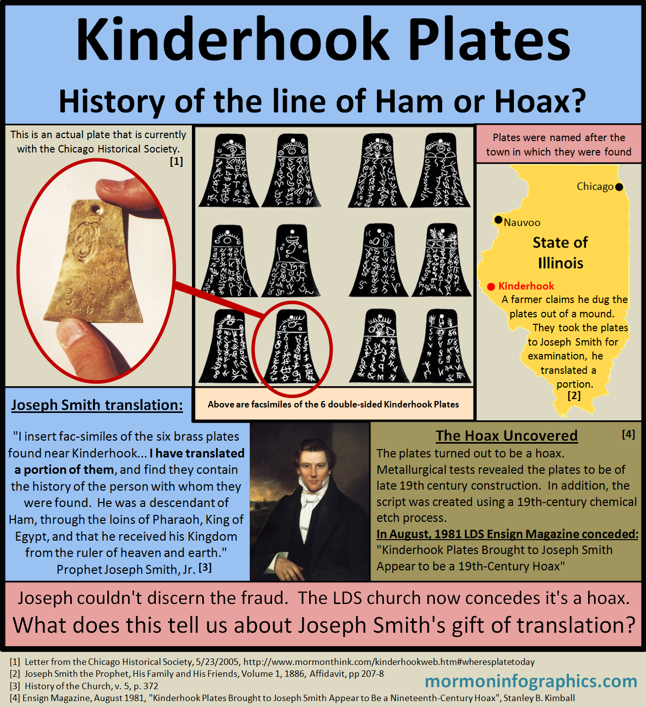 Kinderhook Plates InfoGraphic