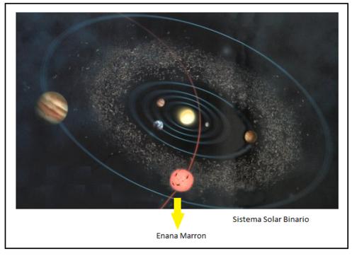 LA CNN RECONOCE QUE NIBIRU ES REAL Sistema+binario+sol+ana+marrom+planeta+x+nibiru_497x362