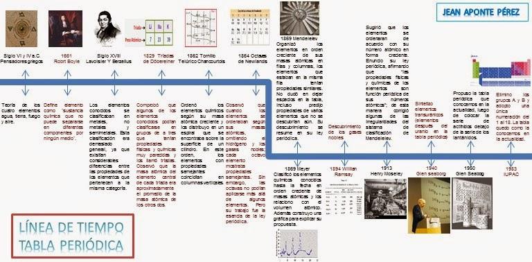 tabla peridica moderna - Linea Del Tiempo De La Tabla Periodica De Los Elementos Pdf
