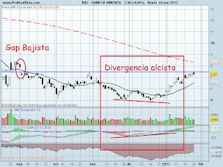 analisis tecnico de-bank of america diario-a 27 de enero de 2012