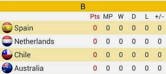 Group B Piala Dunia Brazil 2014