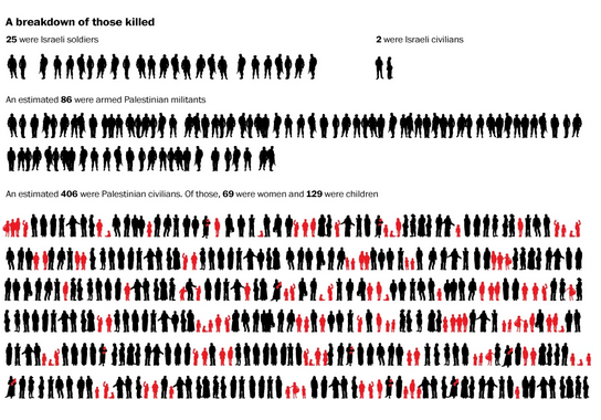 Deaths Through 7/21/14 (Washington Post)