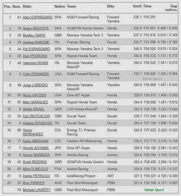 Hasil FP1 MotoGP Qatar 2014