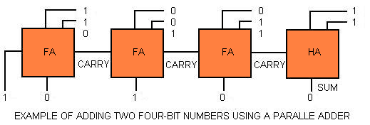 EXAMPLE OF ADDING TWO FOUR-BIT NUMBER USING A PARALLEL BINARY ADDER