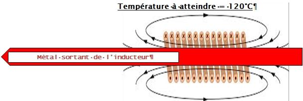 Traitement thermique par induction au défilé dans inducteur