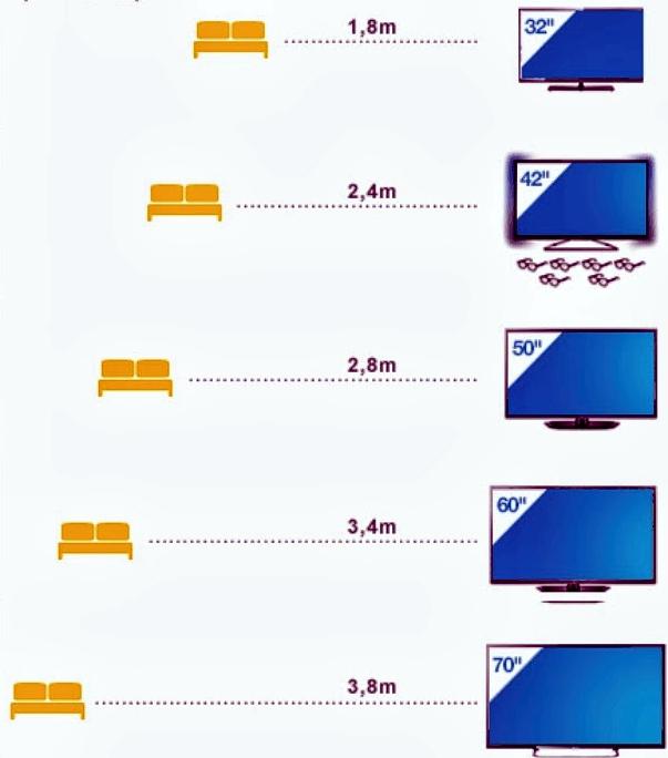 Sakuma arquitetura dist ncia ideal entre o sof e a tv - Distancias recomendadas para ver tv led ...