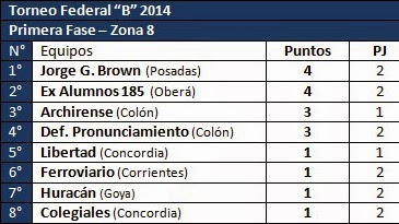 Torneo Federal B - Zona 8