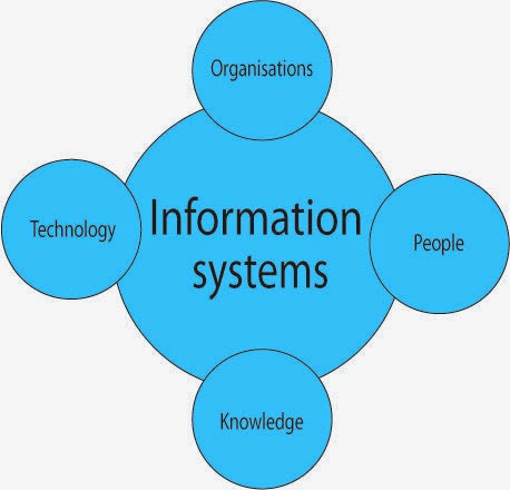 management information system summery The management, international business and information systems  cnn's  business sites offer a comprehensive summary of the latest news.