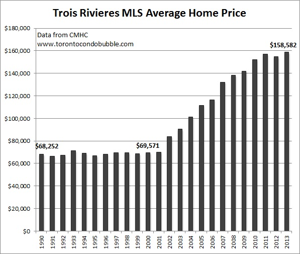 trois rivieres average home price graph