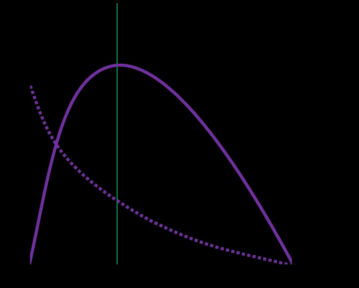 パワー曲線