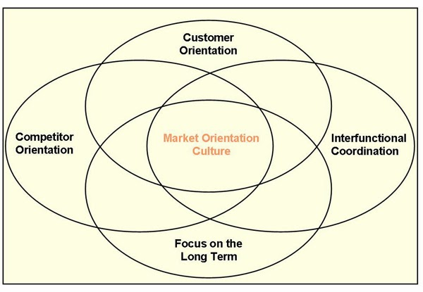 characteristics of a marketing oriented company marketing essay Having a marketing orientation means your company emphasizes the needs and wants of customers in all facets of operations products and services are developed specifically to meet the needs of your targeted customer products a marketing orientation is in contrast to a product orientation, which places the emphasis on.