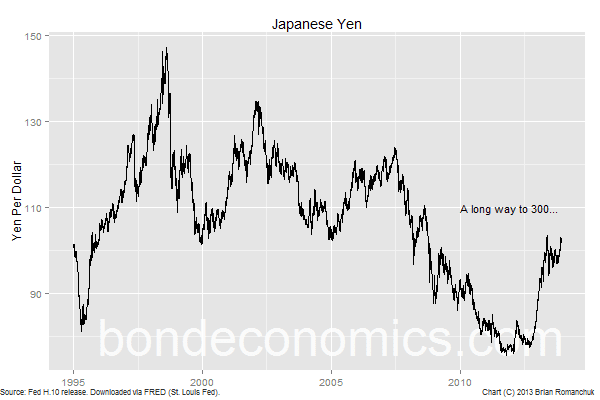 Chart: Yen - A Long Way To 300