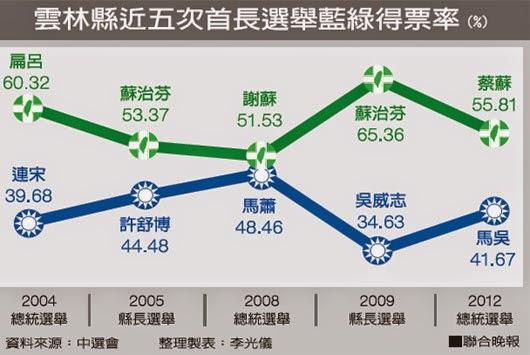 首長選舉之2004 ~2012雲林藍綠得票率統計
