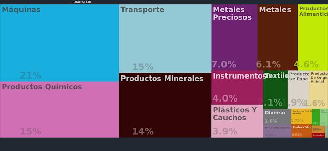 Productos que exporta Reino Unido