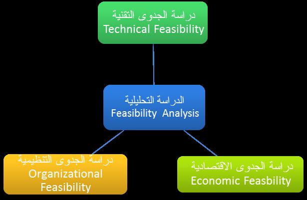 شكل 1.9 جوانب الدراسة التحليلية.