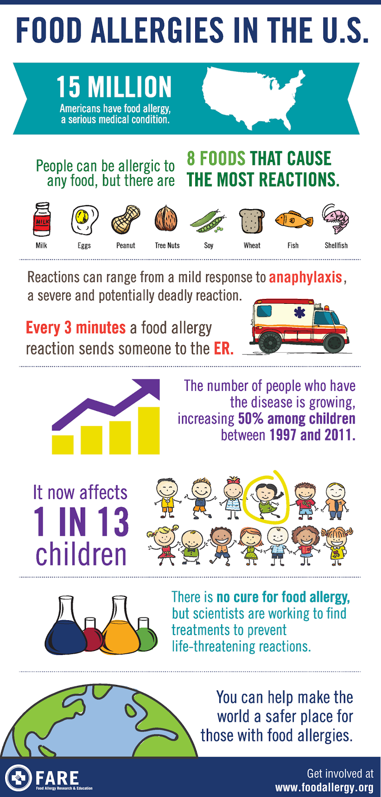 Food Allergy Info-Graphic, FARE