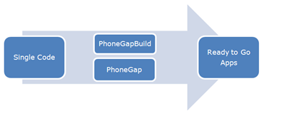 http://blog.spec-india.com/tag/phonegap