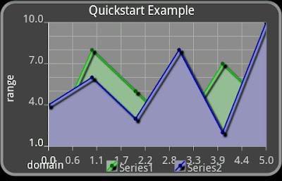 Android (VI): Resultado visible de la gráfica estadística