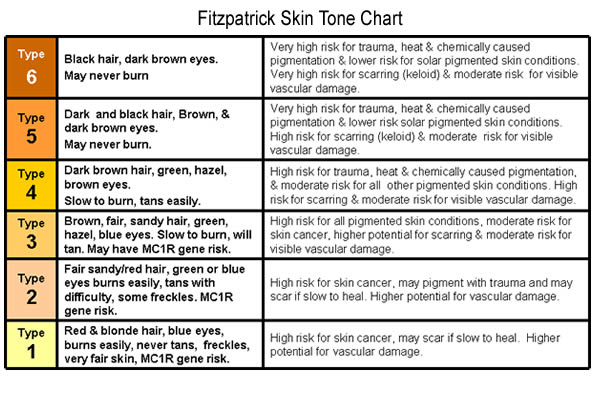 """Redefining the Face Of Beauty : HOW TO CARE FOR """"FAIR"""" SKIN SECTION ..."""