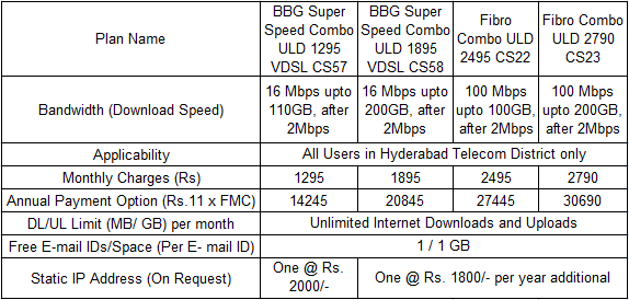 BSNL 16 - 100 Mbps Broadband Plans for Hyderabad
