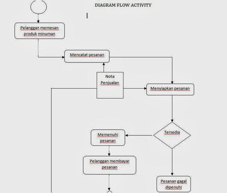 Data flow diagram dfd sri siti rohani dan terakhir buat bagian bagian dari data flow diagram tersebut diantaranya ada 3 bagian akan dijelaskan ccuart Choice Image