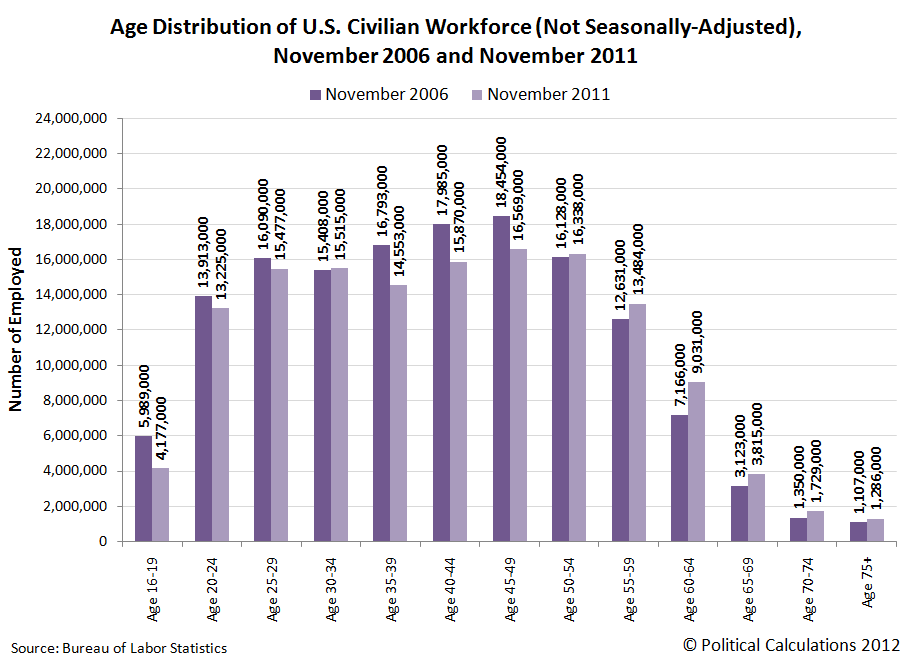 Age Distribution of U.S. Civilian Workforce (Not Seasonally-Adjusted), November 2006 and November 2011